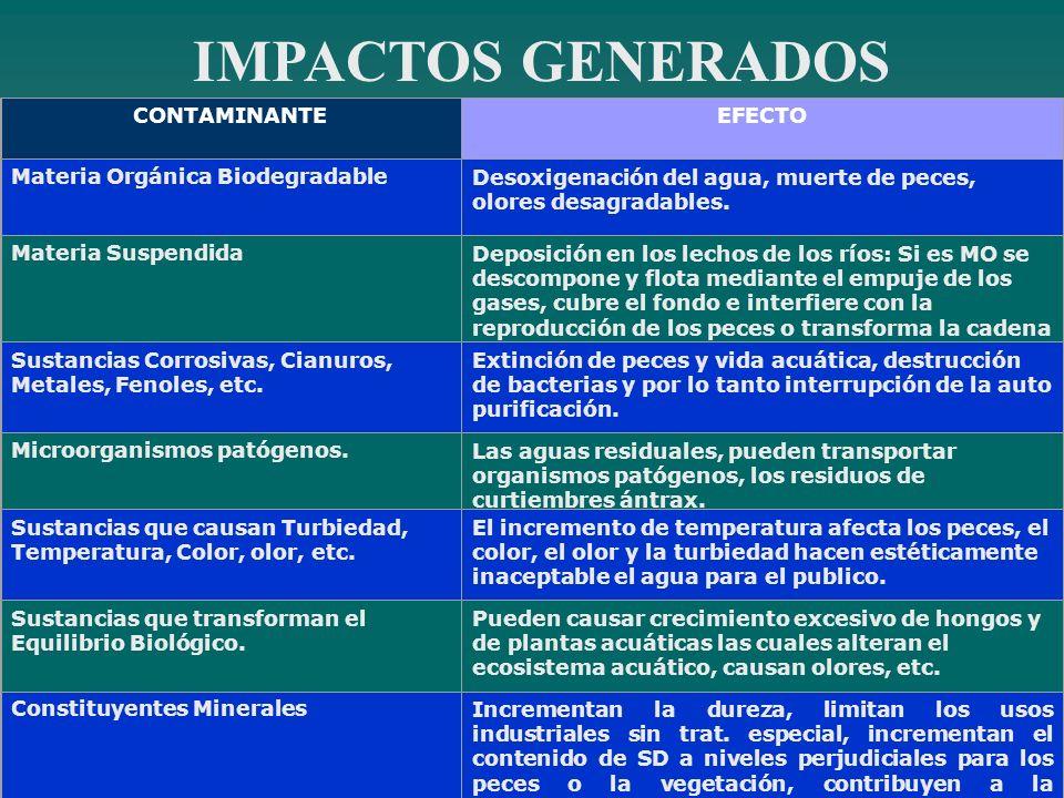 IMPACTOS GENERADOS CONTAMINANTEEFECTO Materia Orgánica BiodegradableDesoxigenación del agua, muerte de peces, olores desagradables. Materia Suspendida