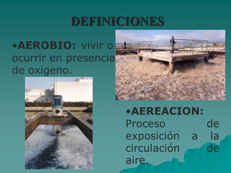 DEFINICIONES AEREACION: Proceso de exposición a la circulación de aire. AEROBIO:vivir o ocurrir en presencia de oxigeno.