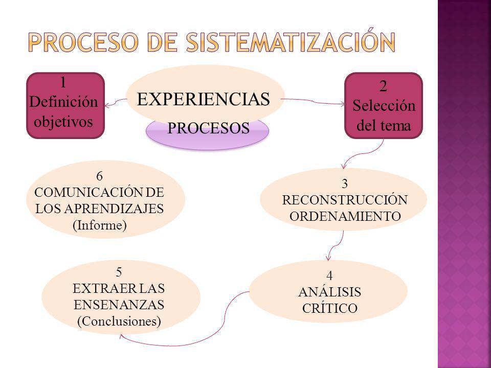 EXPERIENCIAS 3 RECONSTRUCCIÓN ORDENAMIENTO 4 ANÁLISIS CRÍTICO 5 EXTRAER LAS ENSENANZAS (Conclusiones) 6 COMUNICACIÓN DE LOS APRENDIZAJES (Informe) PROCESOS 1 Definición objetivos 2 Selección del tema