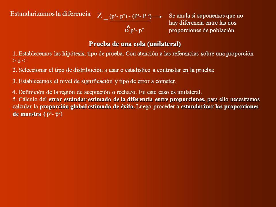 Prueba de una cola (unilateral) Z (p¹- p²) - (P¹- P ²) σ p¹- p² Estandarizamos la diferencia 1. Establecemos las hipótesis, tipo de prueba. Con atenci