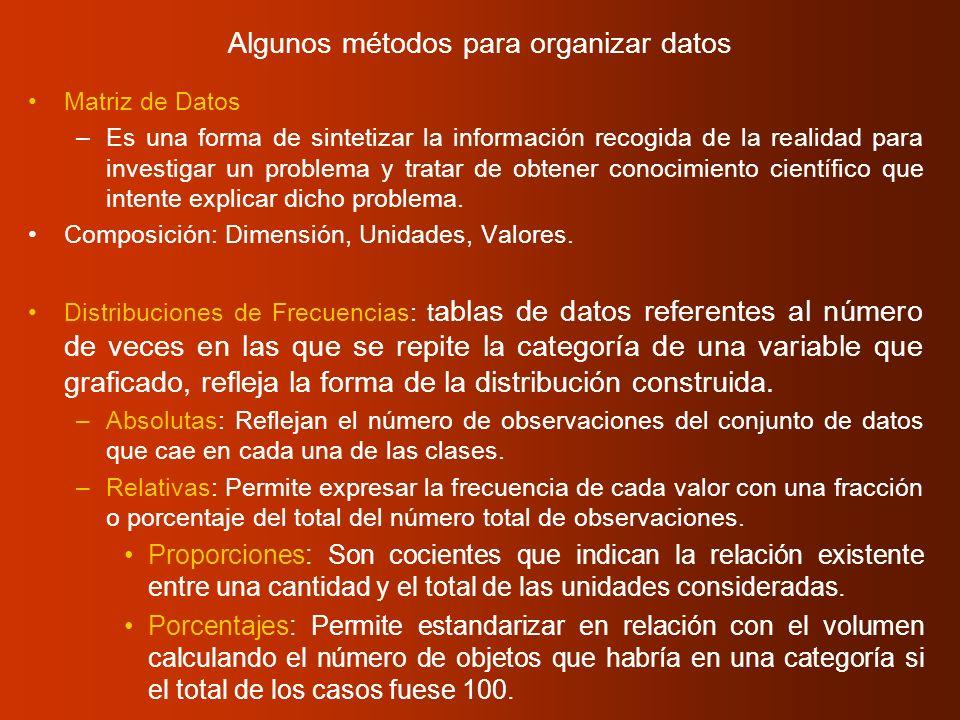 Algunos métodos para organizar datos Matriz de Datos –Es una forma de sintetizar la información recogida de la realidad para investigar un problema y