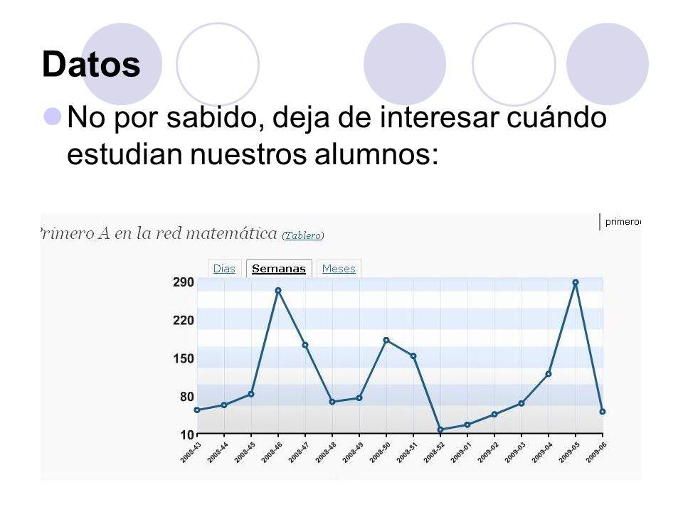 Datos No por sabido, deja de interesar cuándo estudian nuestros alumnos: