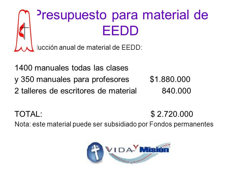 Presupuesto para material de EEDD Producción anual de material de EEDD: 1400 manuales todas las clases y 350 manuales para profesores $1.880.000 2 talleres de escritores de material 840.000 TOTAL: $ 2.720.000 Nota: este material puede ser subsidiado por Fondos permanentes
