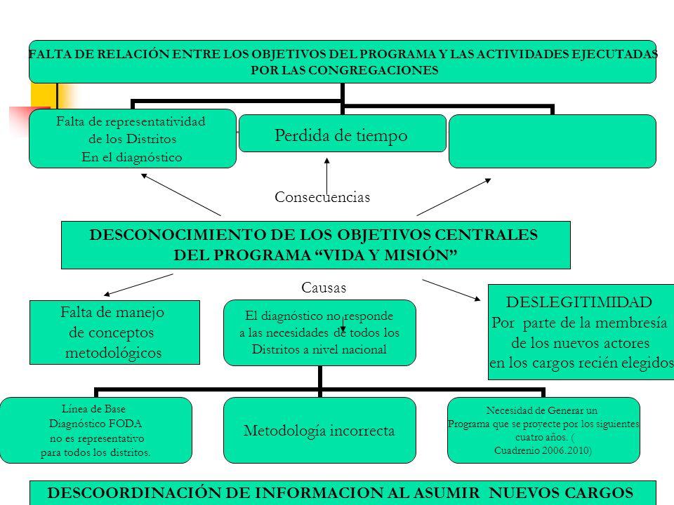 DESCONOCIMIENTO DE LOS OBJETIVOS CENTRALES DEL PROGRAMA VIDA Y MISIÓN FALTA DE RELACIÓN ENTRE LOS OBJETIVOS DEL PROGRAMA Y LAS ACTIVIDADES EJECUTADAS