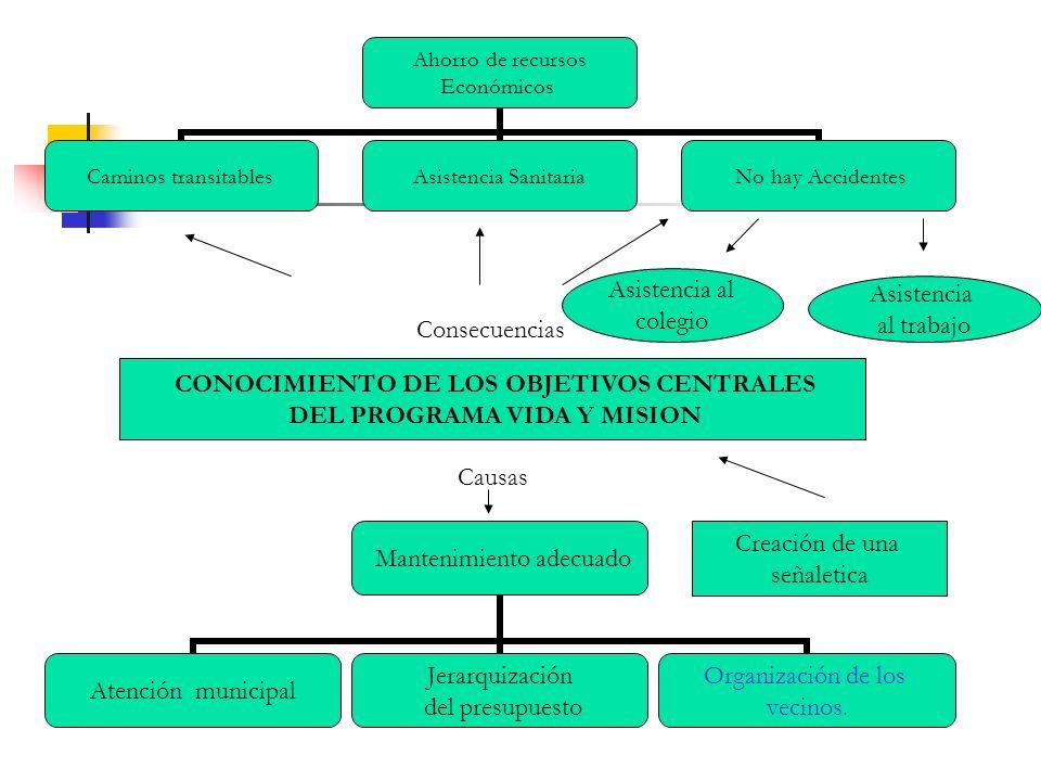 CONOCIMIENTO DE LOS OBJETIVOS CENTRALES DEL PROGRAMA VIDA Y MISION Creación de una señaletica Ahorro de recursos Económicos Caminos transitables Asist