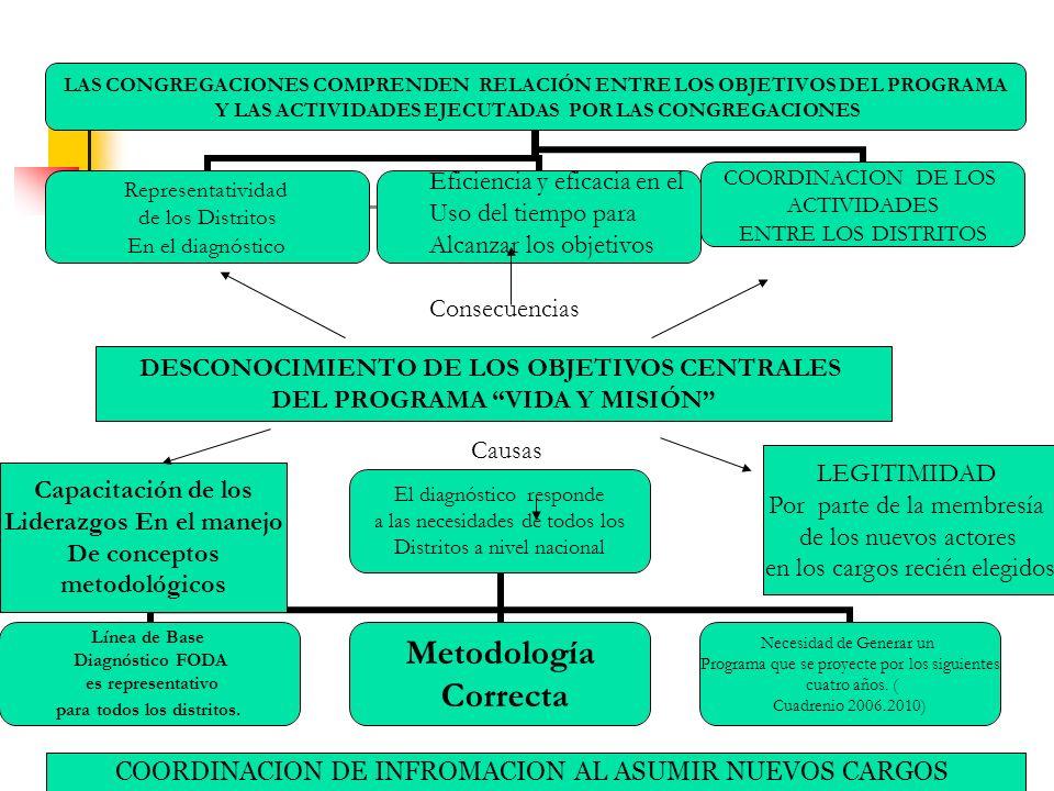 DESCONOCIMIENTO DE LOS OBJETIVOS CENTRALES DEL PROGRAMA VIDA Y MISIÓN LAS CONGREGACIONES COMPRENDEN RELACIÓN ENTRE LOS OBJETIVOS DEL PROGRAMA Y LAS AC