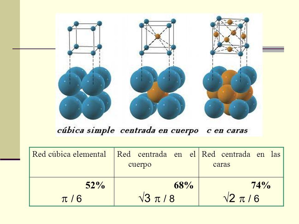 Red cúbica elementalRed centrada en el cuerpo Red centrada en las caras 52% / 6 68% 3 / 8 74% 2 / 6
