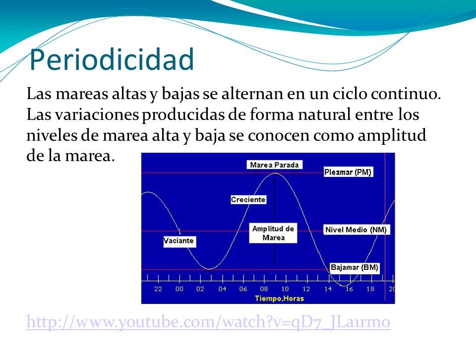 Periodicidad Las mareas altas y bajas se alternan en un ciclo continuo. Las variaciones producidas de forma natural entre los niveles de marea alta y