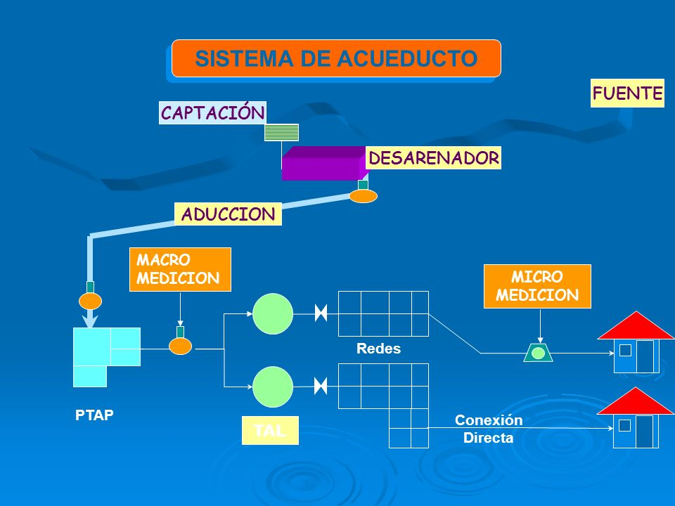 SISTEMA DE ACUEDUCTO TAL Conexión Directa Redes PTAP MACRO MEDICION MICRO MEDICION FUENTE CAPTACIÓN DESARENADOR ADUCCION