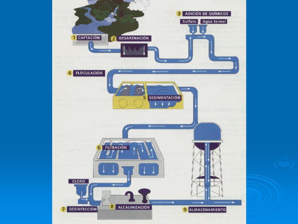 PROCESOS PARA LA POTABILIZACION DEL AGUA Desarenado, sedimentación, filtración Coagulación- floculación, desinfección Filtración biológica, lenta y rá