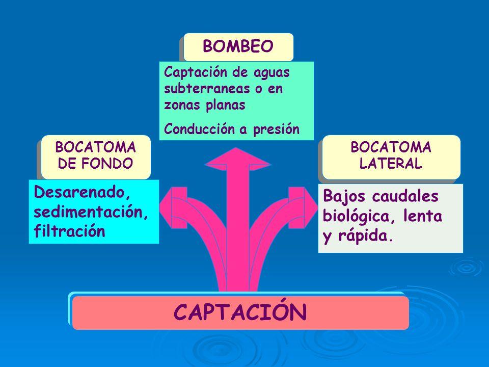 CAPTACIÓN BOCATOMA DE FONDO BOMBEO BOCATOMA LATERAL Desarenado, sedimentación, filtración Captación de aguas subterraneas o en zonas planas Conducción a presión Bajos caudales biológica, lenta y rápida.