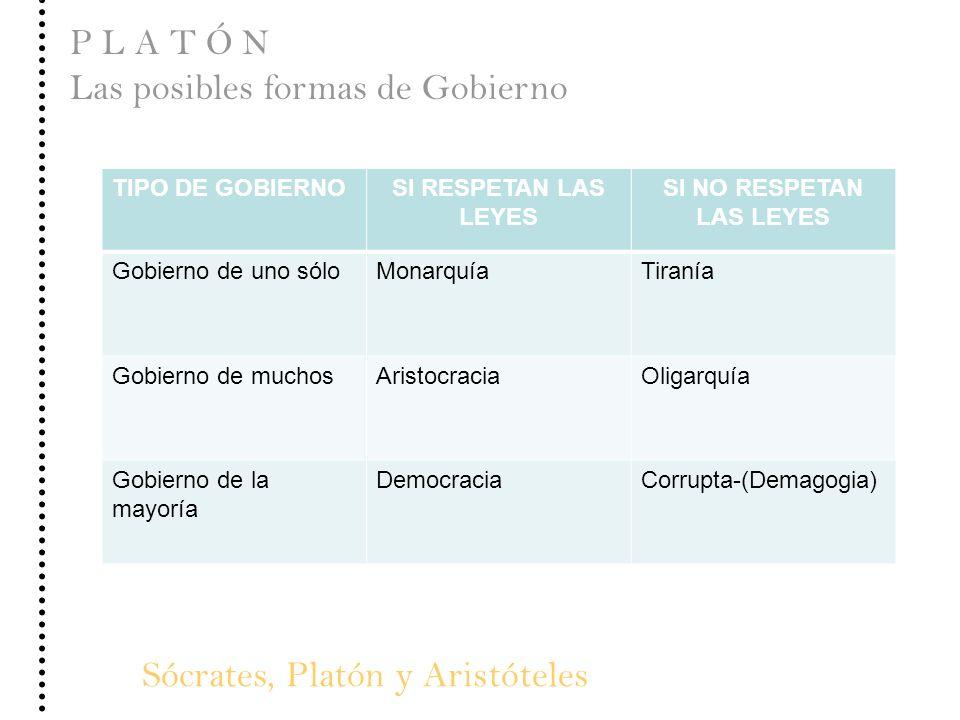 Sócrates, Platón y Aristóteles P L A T Ó N Las posibles formas de Gobierno TIPO DE GOBIERNOSI RESPETAN LAS LEYES SI NO RESPETAN LAS LEYES Gobierno de
