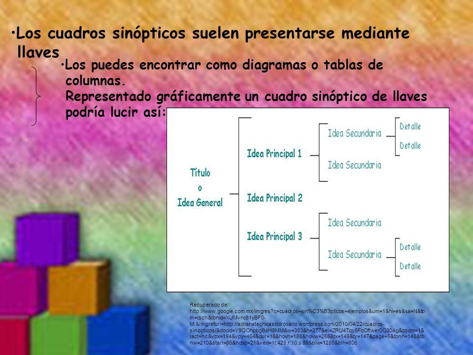 Los cuadros sinópticos suelen presentarse mediante llaves Los puedes encontrar como diagramas o tablas de columnas. Representado gráficamente un cuadr