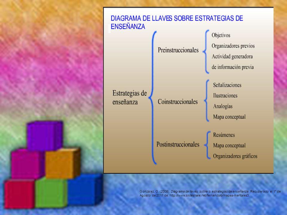González, O. (2008). Diagrama de llaves sobre ls estrategias de enseñanza. Recuperado el 1° de Agosto de 2011 de: http://www.slideshare.net/fernandorb