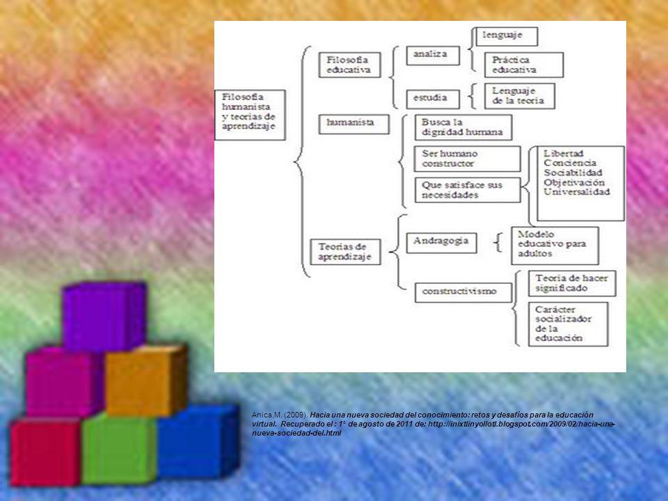 Anica,M. (2009). Hacia una nueva sociedad del conocimiento: retos y desafíos para la educación virtual. Recuperado el : 1° de agosto de 2011 de: http: