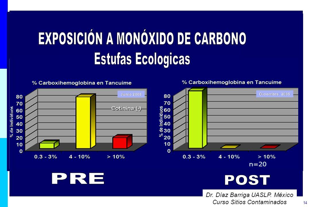 14 Dr. Díaz Barriga UASLP. México Curso Sitios Contaminados