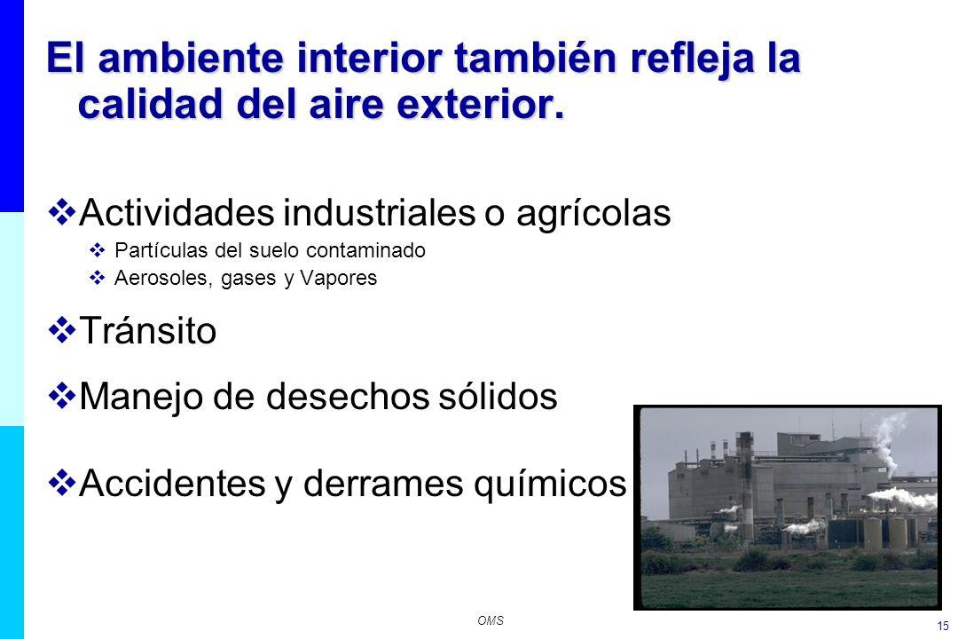 15 El ambiente interior también refleja la calidad del aire exterior. Actividades industriales o agrícolas Partículas del suelo contaminado Aerosoles,