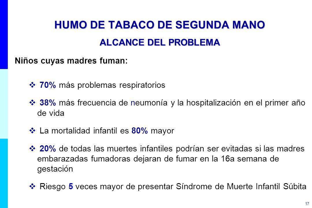 17 HUMO DE TABACO DE SEGUNDA MANO ALCANCE DEL PROBLEMA Niños cuyas madres fuman: 70% más problemas respiratorios 38% más frecuencia de neumonía y la h