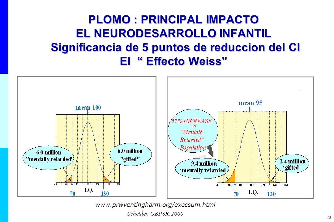 20 PLOMO : PRINCIPAL IMPACTO EL NEURODESARROLLO INFANTIL Significancia de 5 puntos de reduccion del CI El Effecto Weiss