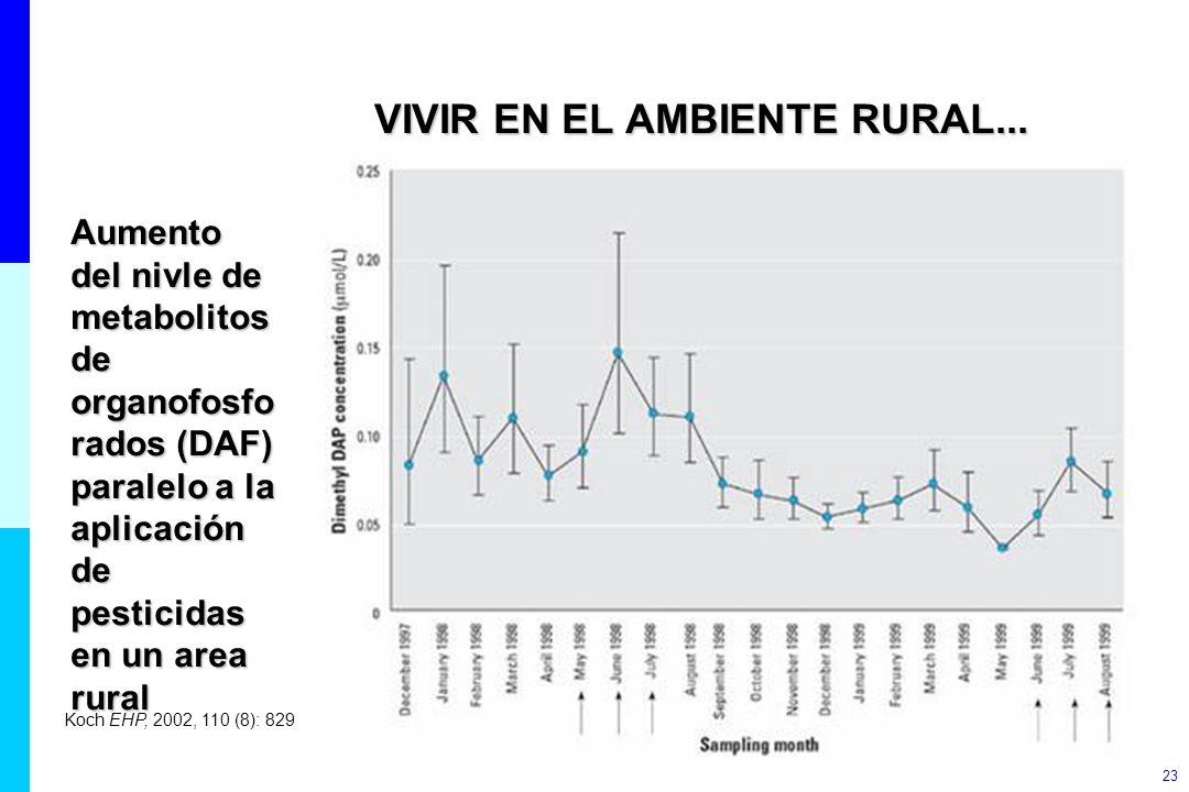 23 VIVIR EN EL AMBIENTE RURAL... Aumento del nivle de metabolitos de organofosfo rados (DAF) paralelo a la aplicación de pesticidas en un area rural K
