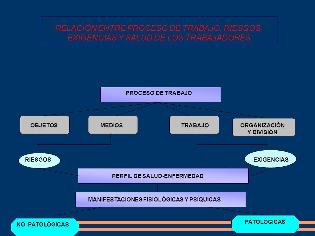 RELACIÓN ENTRE PROCESO DE TRABAJO, RIESGOS, EXIGENCIAS Y SALUD DE LOS TRABAJADORES PROCESO DE TRABAJO OBJETOSMEDIOSTRABAJOORGANIZACIÓN Y DIVISIÓN RIES