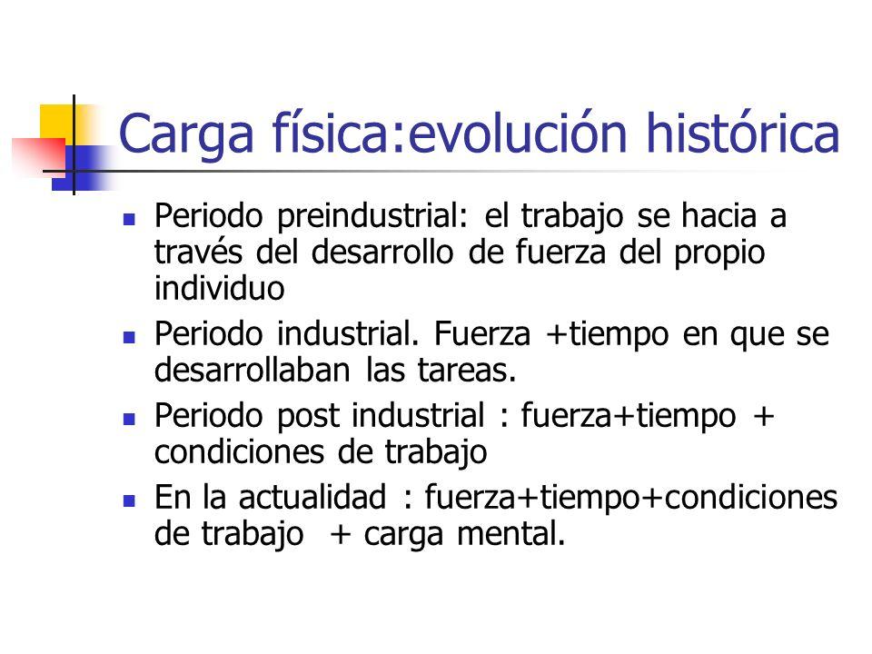 Carga física:evolución histórica Periodo preindustrial: el trabajo se hacia a través del desarrollo de fuerza del propio individuo Periodo industrial.