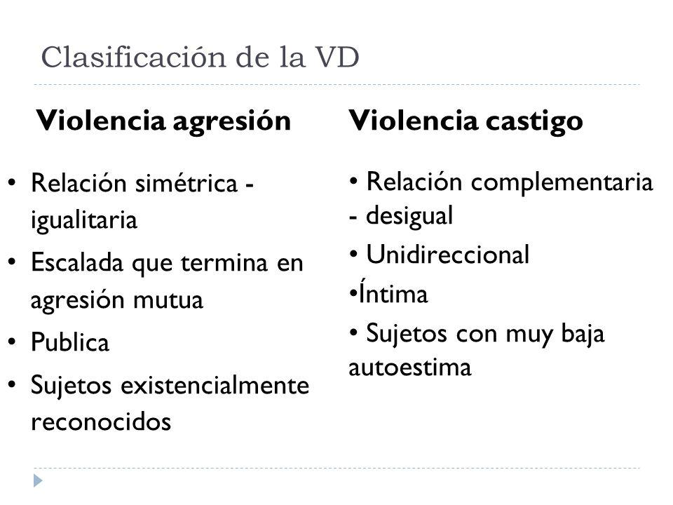 Clasificación de la VD Violencia agresión Relación simétrica - igualitaria Escalada que termina en agresión mutua Publica Sujetos existencialmente rec