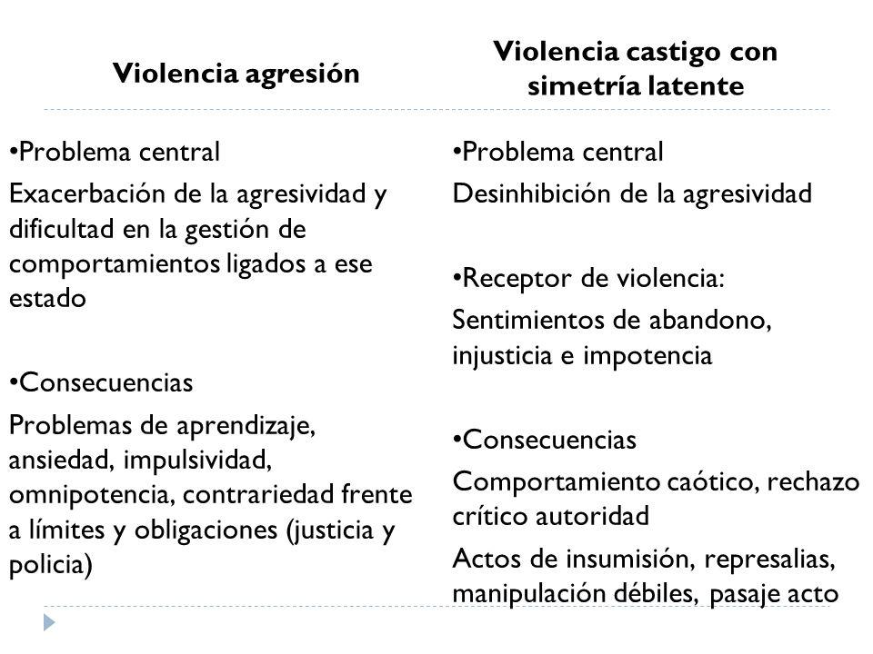 Violencia agresión Problema central Exacerbación de la agresividad y dificultad en la gestión de comportamientos ligados a ese estado Consecuencias Pr