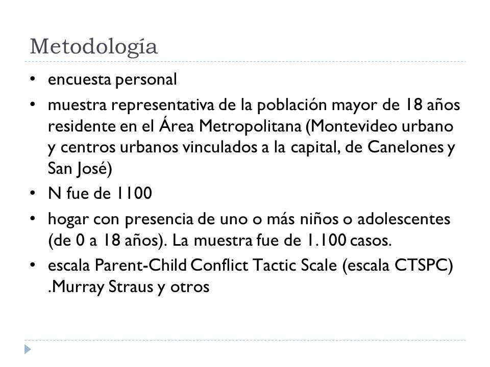 Metodología encuesta personal muestra representativa de la población mayor de 18 años residente en el Área Metropolitana (Montevideo urbano y centros
