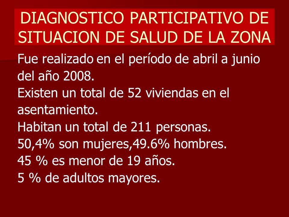 DIAGNOSTICO PARTICIPATIVO DE SITUACION DE SALUD DE LA ZONA Fue realizado en el período de abril a junio del año 2008. Existen un total de 52 viviendas