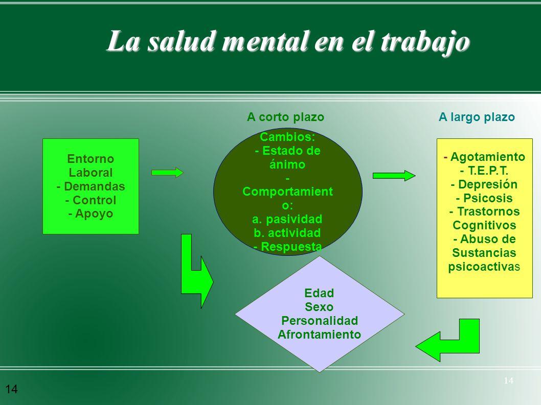 14 La salud mental en el trabajo Entorno Laboral - Demandas - Control - Apoyo Cambios: - Estado de ánimo - Comportamient o: a. pasividad b. actividad