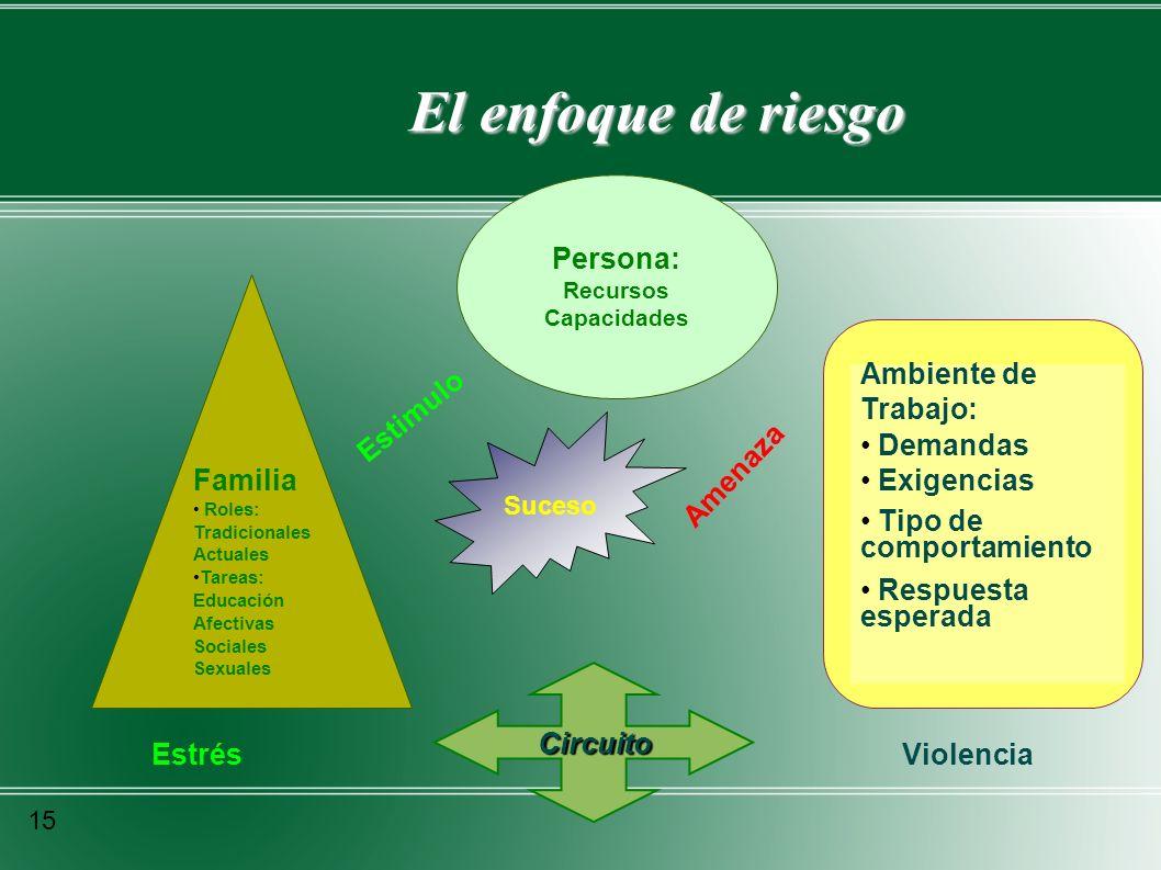 El enfoque de riesgo Persona: Recursos Capacidades Familia Roles: Tradicionales Actuales Tareas: Educación Afectivas Sociales Sexuales Estimulo Amenaz