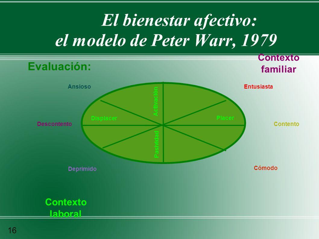 El bienestar afectivo: el modelo de Peter Warr, 1979 Evaluación: Contexto familiar Contexto laboral Ansioso Descontento Deprimido Entusiasta Contento