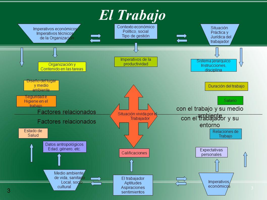 3 El Trabajo Situación vivida por el Trabajador Imperativos económicos Imperativos técnicos de la Organización Contexto económico Político, social Tip