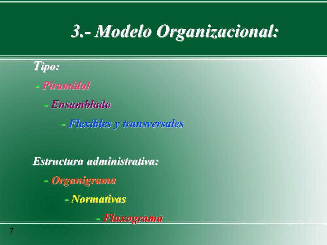 3.- Modelo Organizacional: T ipo: - Piramidal - Piramidal - Ensamblado - Ensamblado - Flexibles y transversales - Flexibles y transversales Estructura