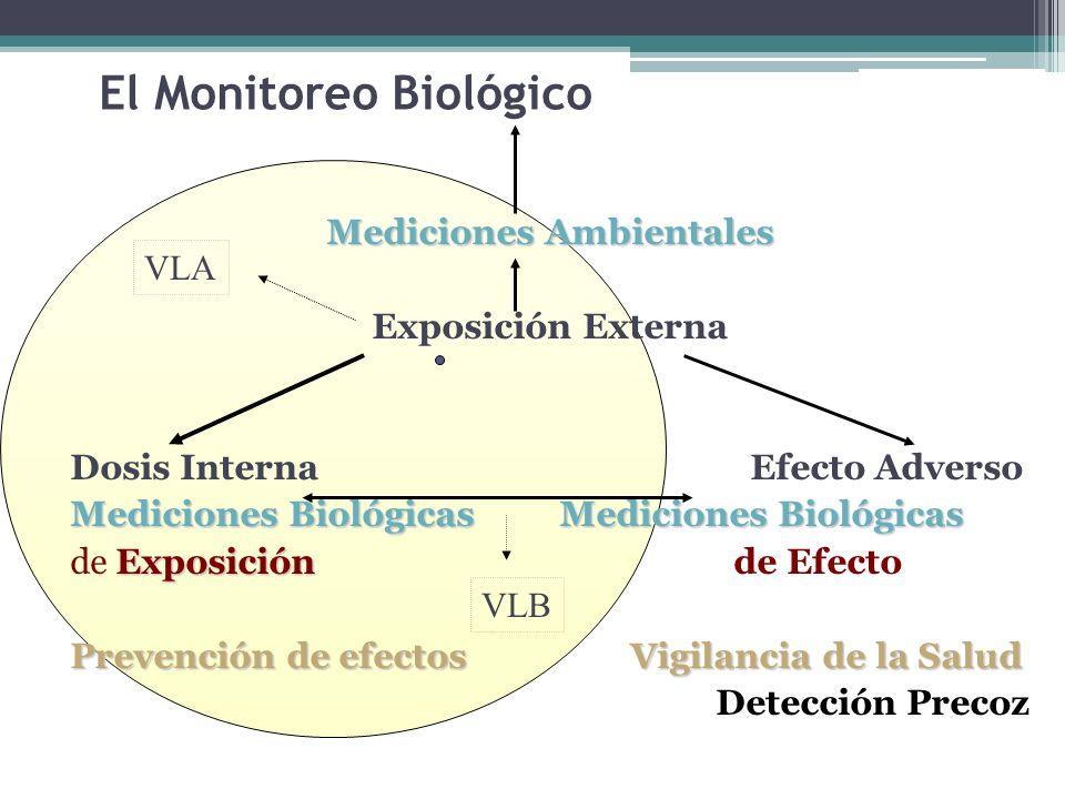 El Monitoreo Biológico Mediciones Ambientales Exposición Externa Dosis Interna Efecto Adverso Mediciones BiológicasMediciones Biológicas Mediciones Bi