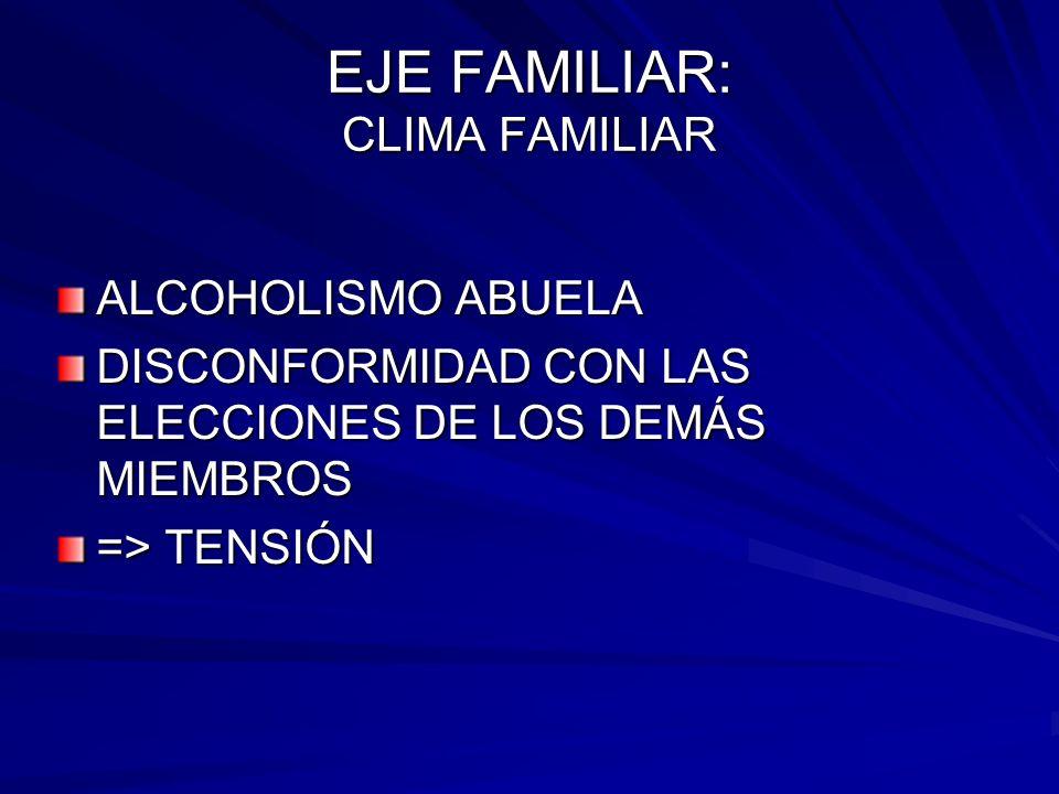 EJE FAMILIAR: CLIMA FAMILIAR ALCOHOLISMO ABUELA DISCONFORMIDAD CON LAS ELECCIONES DE LOS DEMÁS MIEMBROS => TENSIÓN