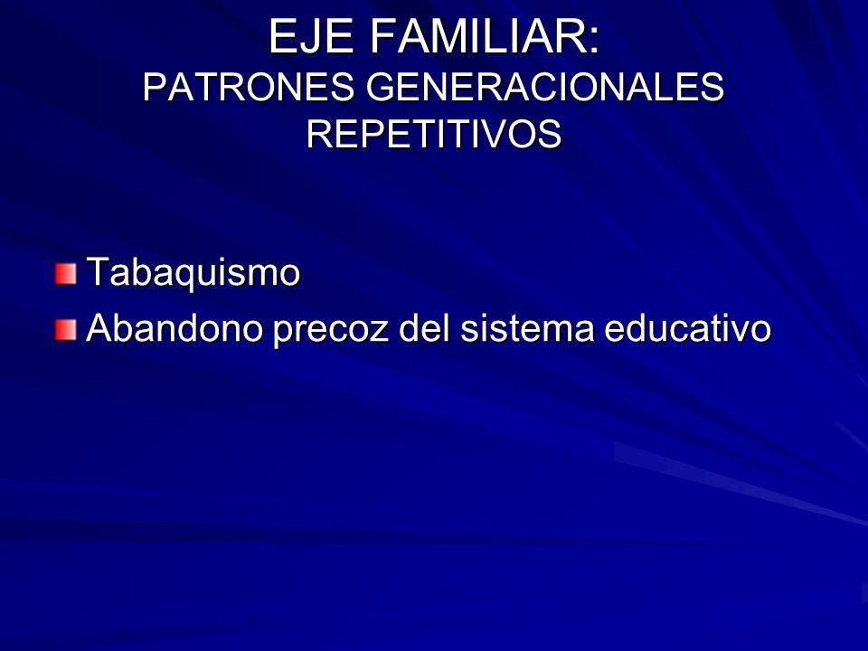 EJE FAMILIAR: PATRONES GENERACIONALES REPETITIVOS Tabaquismo Abandono precoz del sistema educativo