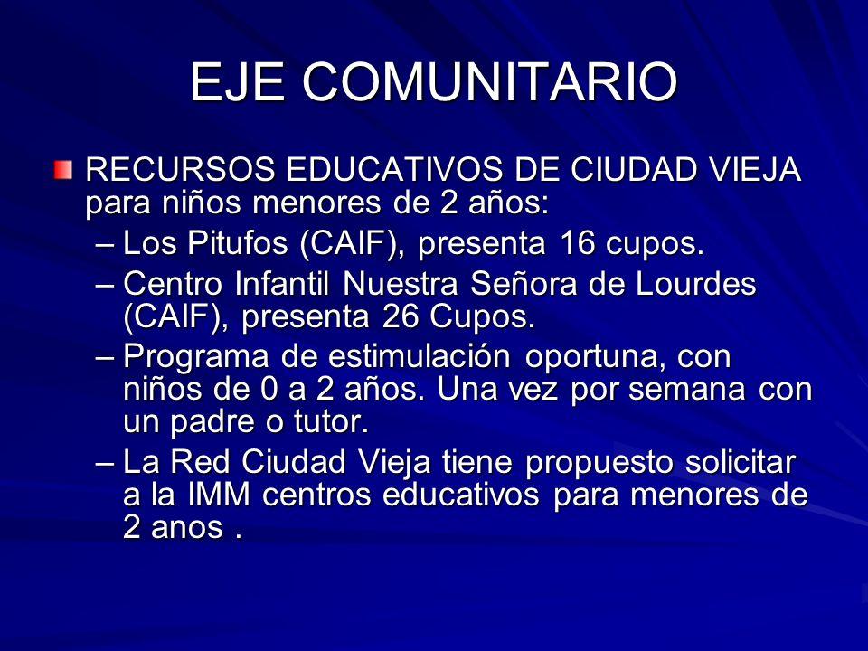EJE COMUNITARIO RECURSOS EDUCATIVOS DE CIUDAD VIEJA para niños menores de 2 años: –Los Pitufos (CAIF), presenta 16 cupos. –Centro Infantil Nuestra Señ