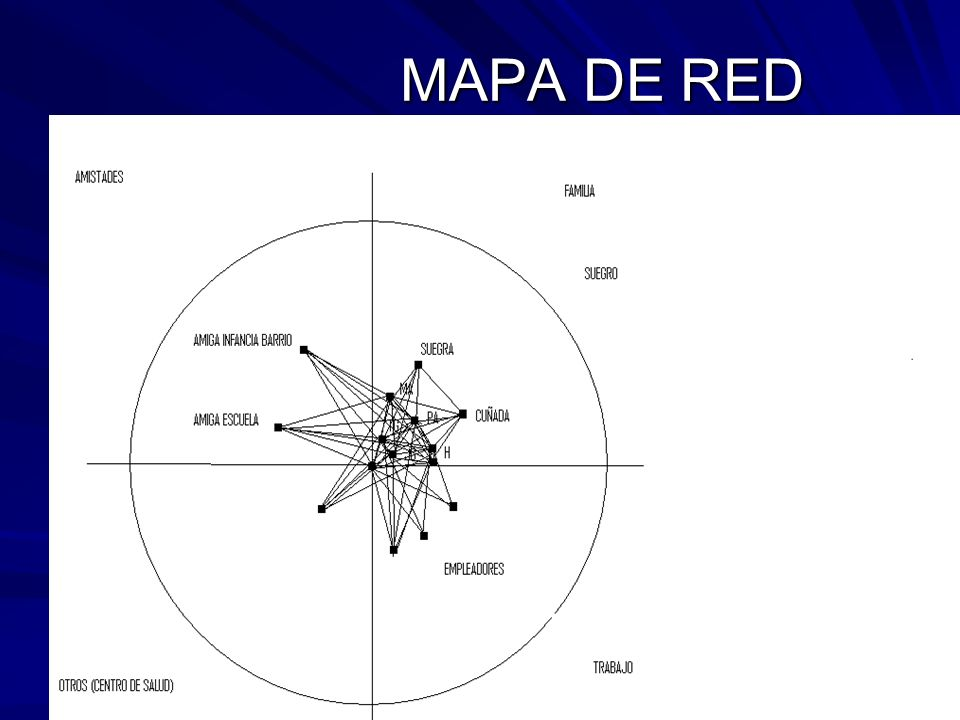 MAPA DE RED