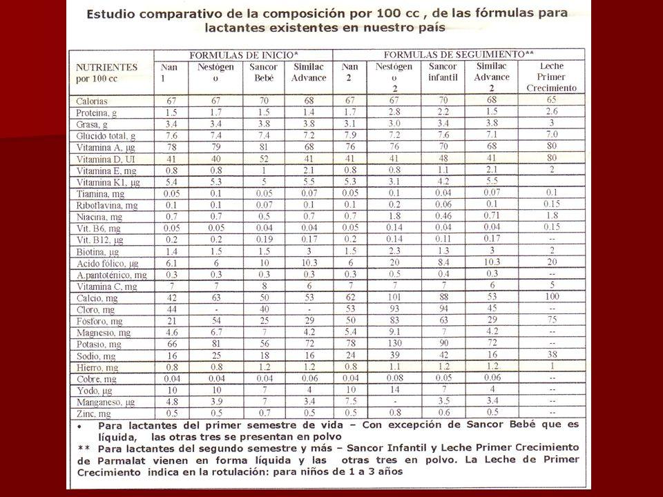 500 Salud del niño 500 RESPUESTA CORRECTA a) Debe recibir 750 cc/día de fórmula (LM al 13%), distribuida en 6 BB 125 cc c/u Selección de fórmula a uti