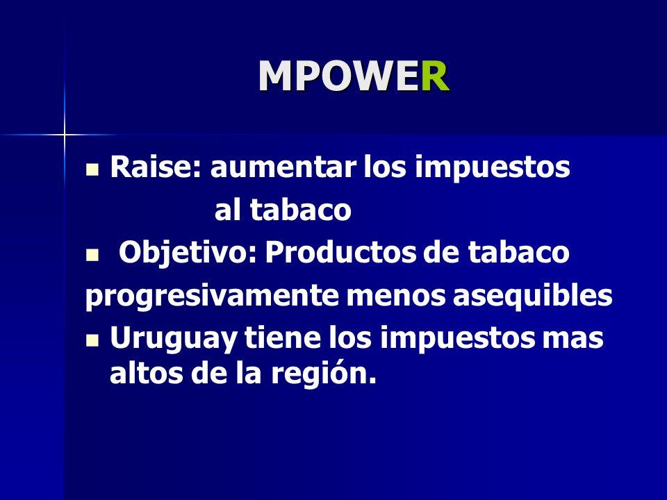 MPOWER Raise: aumentar los impuestos al tabaco Objetivo: Productos de tabaco progresivamente menos asequibles Uruguay tiene los impuestos mas altos de