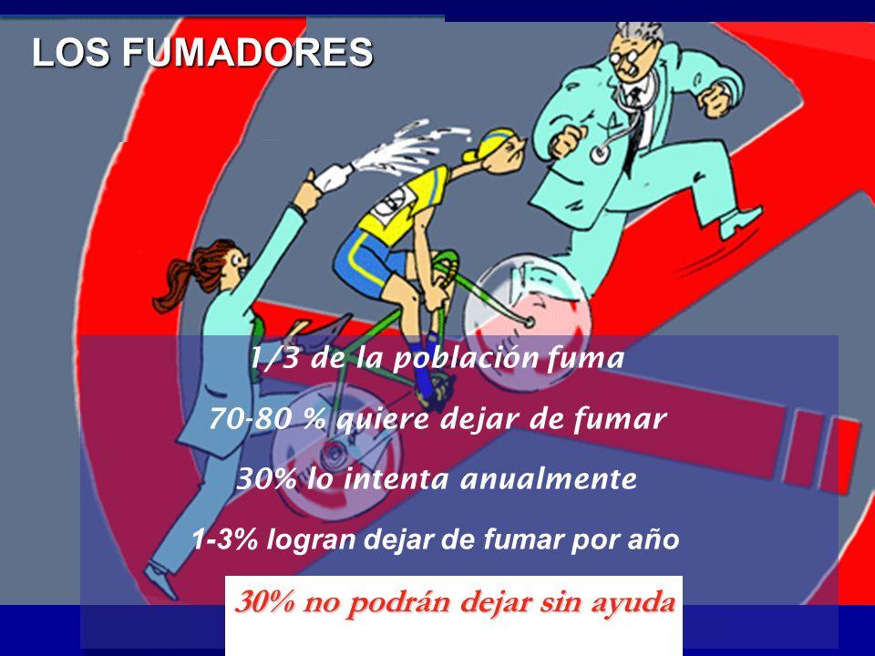 1/3 de la población fuma 70-80 % quiere dejar de fumar 30% lo intenta anualmente 1-3% logran dejar de fumar por año LOS FUMADORES 30% no podrán dejar