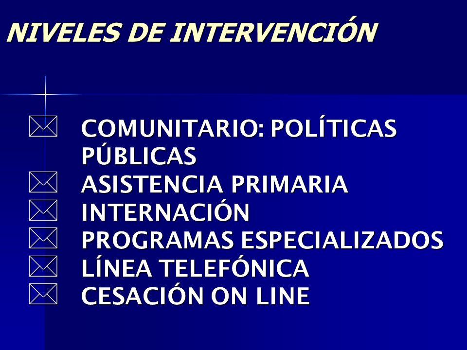 NIVELES DE INTERVENCIÓN COMUNITARIO: POLÍTICAS PÚBLICAS COMUNITARIO: POLÍTICAS PÚBLICAS ASISTENCIA PRIMARIA ASISTENCIA PRIMARIA INTERNACIÓN INTERNACIÓ
