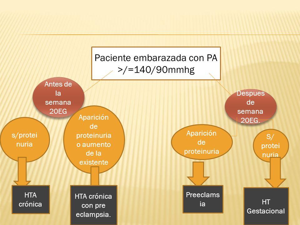 Paciente embarazada con PA >/=140/90mmhg Antes de la semana 20EG Despues de semana 20EG. Aparición de proteinuria S/ protei nuria Aparición de protein