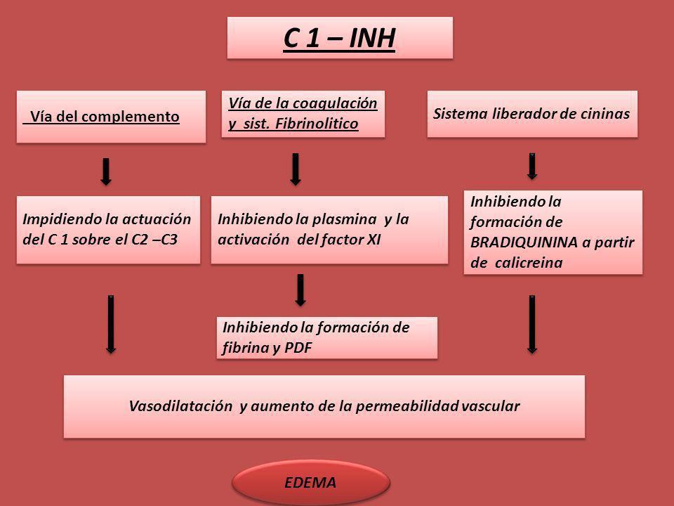 C 1 – INH Vía del complemento Impidiendo la actuación del C 1 sobre el C2 –C3 Vasodilatación y aumento de la permeabilidad vascular Vía de la coagulac