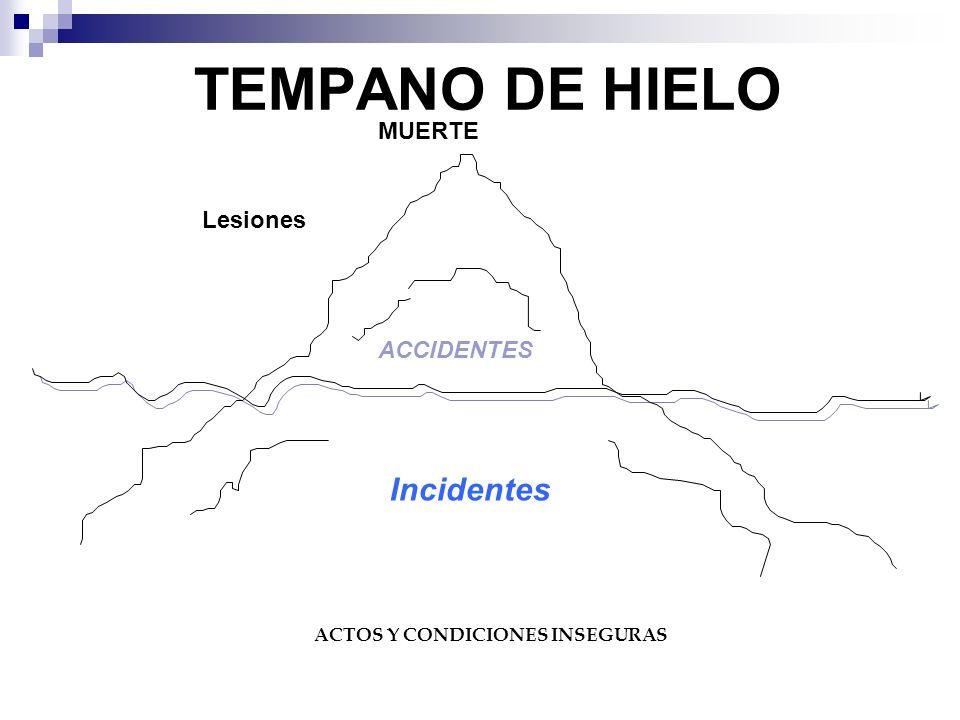 TEMPANO DE HIELO MUERTE Lesiones ACCIDENTES Incidentes ACTOS Y CONDICIONES INSEGURAS