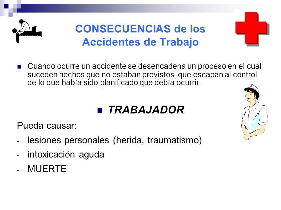 CONSECUENCIAS de los Accidentes de Trabajo Cuando ocurre un accidente se desencadena un proceso en el cual suceden hechos que no estaban previstos, qu
