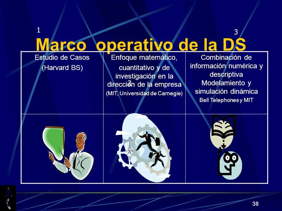 38 Marco operativo de la DS 1 2 3 Estudio de Casos (Harvard BS) Enfoque matemático, cuantitativo y de investigación en la dirección de la empresa (MIT, Universidad de Carnegie) Combinación de información numérica y descriptiva Modelamiento y simulación dinámica Bell Telephones y MIT