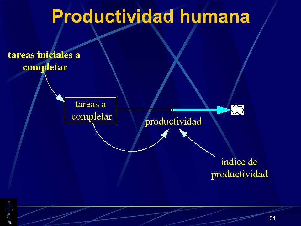 51 Productividad humana
